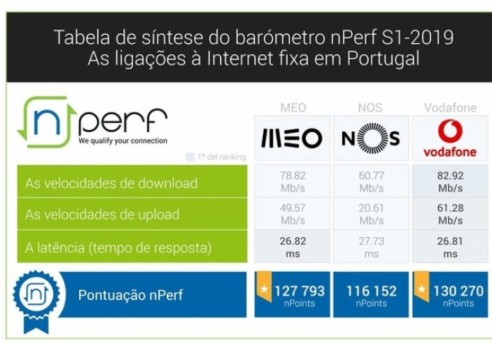 Perf Table Vodafone, MEO and NOS