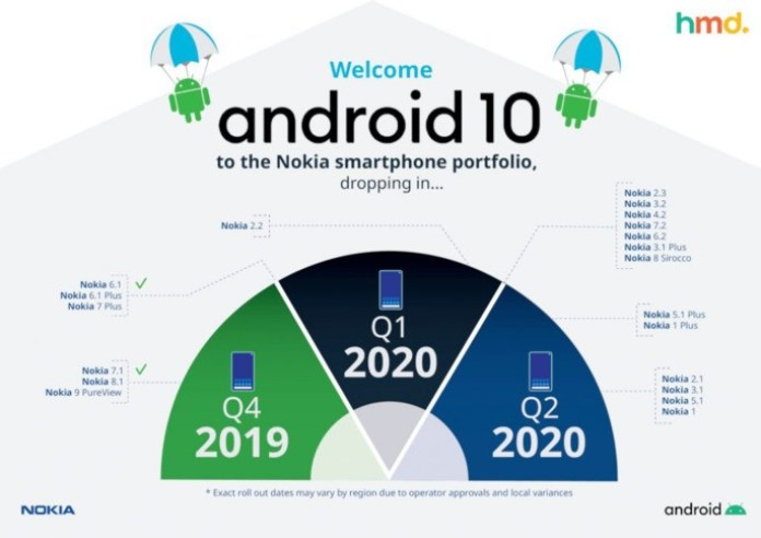 HMD Global Android 10 Nokia
