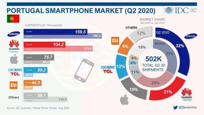 sale of smartphones Portugal. Samsung, Huawei, Apple, Xiaomi, TCL
