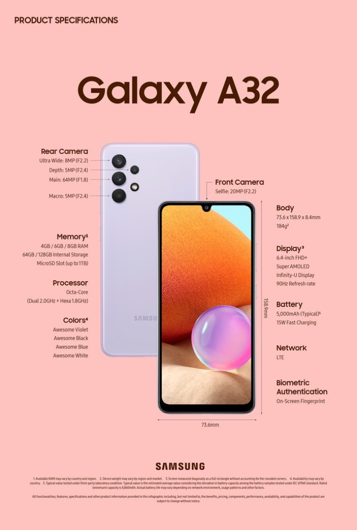 Infographics with all details of the Samsung Galaxy A32 4G
