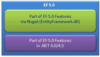 Entity Framework5