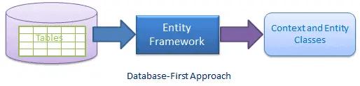 Entity Framework database first