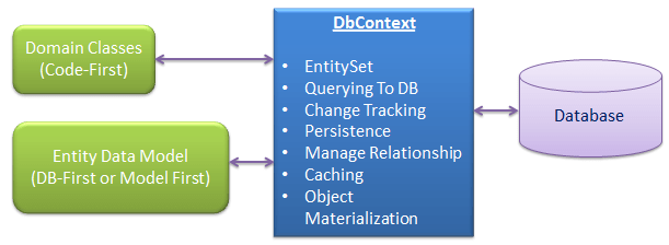 Entity Framework dbcontext