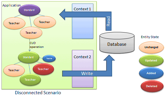 Entity Framework tutorial 4.3 dbcontext