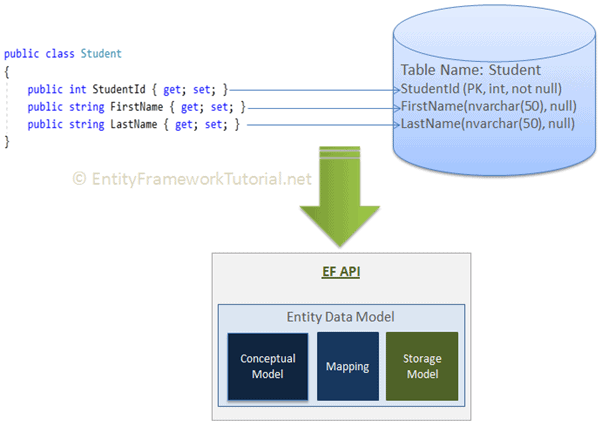 how net framework works diagram wiring for 220 outlet entity the very first task of ef api is to build an data model edm in memory representation entire metadata conceptual