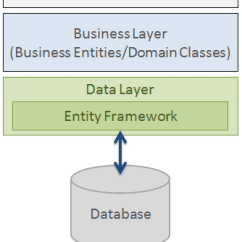 How Net Framework Works Diagram Golf 3 Radio Wiring What Is Entity As Per The Above Figure Fits Between Business Entities Domain Classes And Database It Saves Data Stored In Properties Of