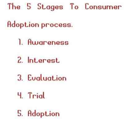 Consumer adoption process