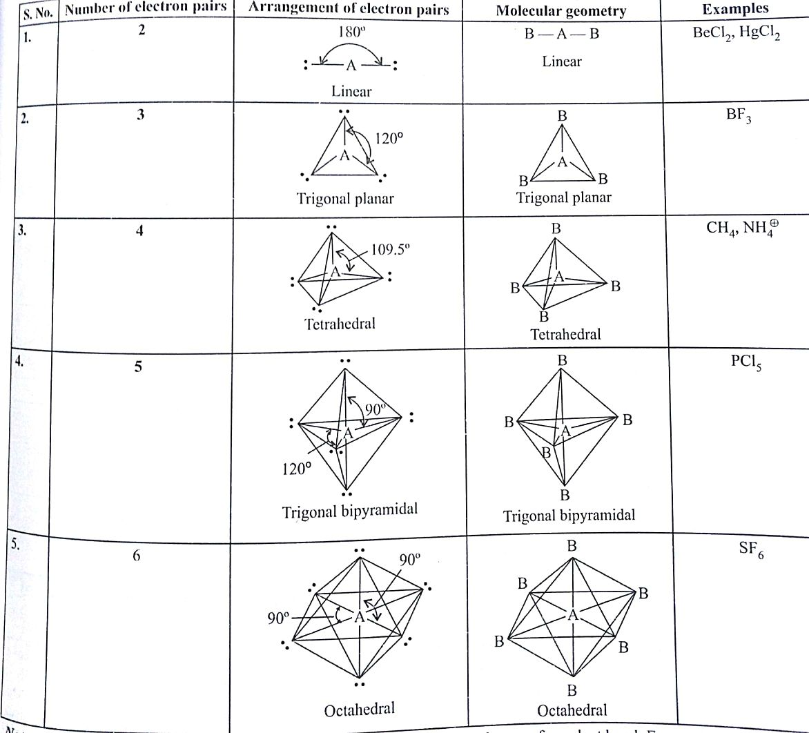 I Have A Doubt Kindly Clarify The Correct Geometry And
