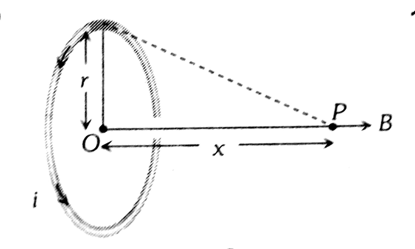 Solve! A non-planar loop of conducting wire carrying a