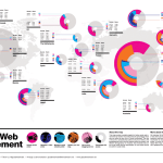 Las 10 mejores infografías sobre las redes sociales