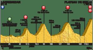 tour perfil etapa 12 plateau de beille