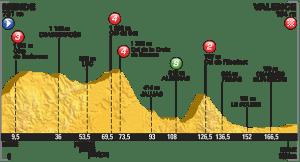 tour perfil etapa 15