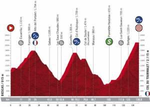 Perfil etapa Tourmalet