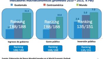 Los datos no mienten: El sistema tributario de Guatemala