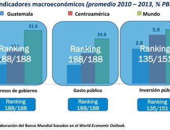 El gasto público en Guatemala: ¿El peor del mundo?