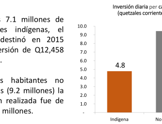 Los datos no mienten: El racismo de la desigualdad en Guatemala