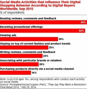 statistics of digital buyers by Hootsuite and PwC