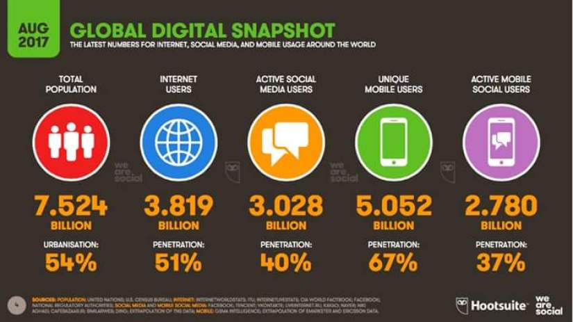 Stats of social media users in 2017 and impact on social commerce