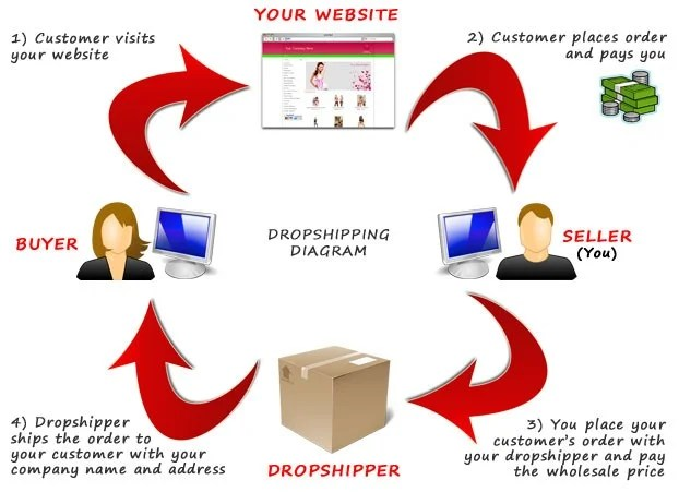 Diagram showing how the best dropshipping products sell