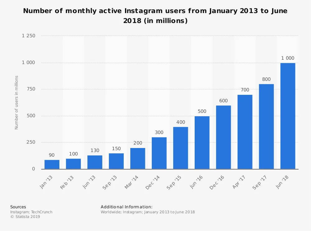 How to boost your e-commerce business by watch Instagram trends