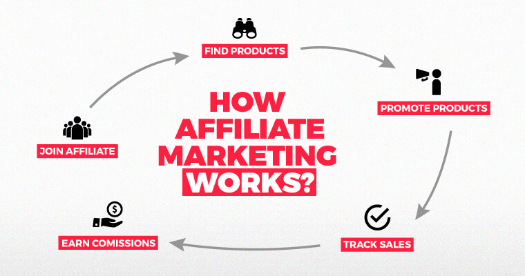 Infographic showing how affiliate marketing works