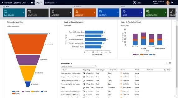 Benefits, features, cons and pros of Microsoft Dynamics CRM