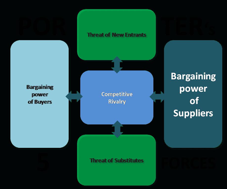 Bargaining Power of Buyers Essay Sample