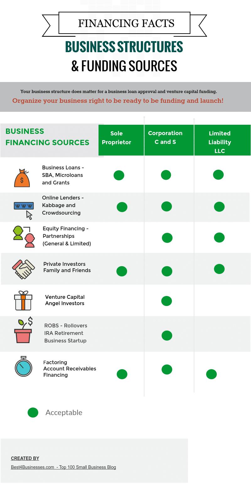 üzleti struktúra finanszírozása