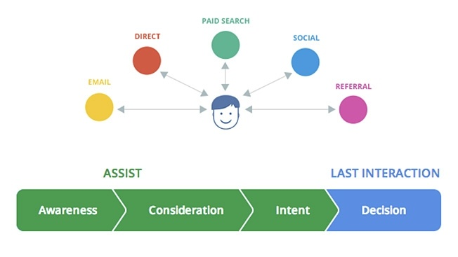 Online Advertising Conversions