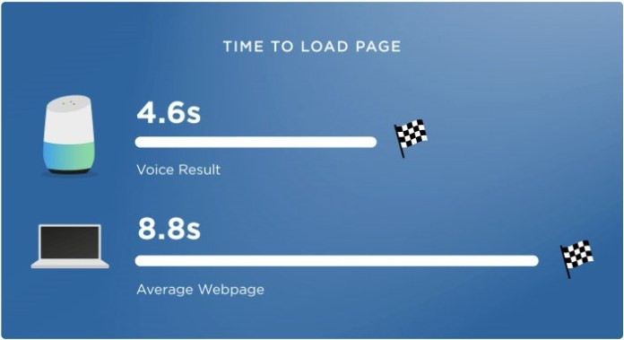 TIME TO LOAD PAGE