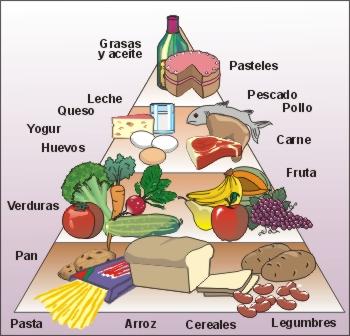 Pirámide de los alimentos en una nutrición saludable (I)