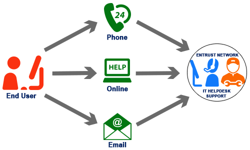 Cloud Technology Security