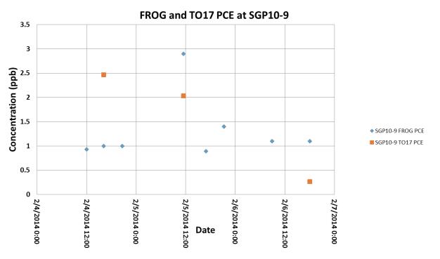 FROG-4000 Case Study