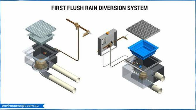 enviroconcept, first flush rain diversion