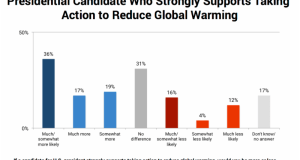 Survey  American voters prefer candidates who support climate action, says survey Survey 2