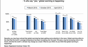 global warming  Americans say global warming may influence their vote Amer