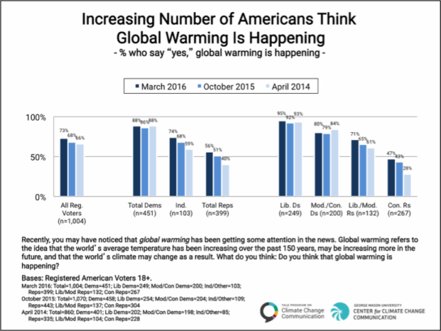 Amer  Americans say global warming may influence their vote Amer