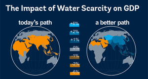 water scarcity  Climate-driven water scarcity could cost regions up to 6% of GDP by 2050 image for pub