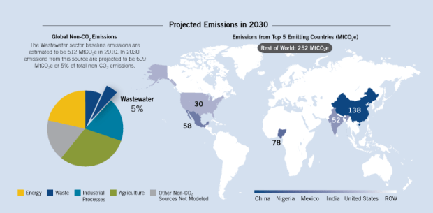 In 2030, emissions from municipal wastewater systems are projected to be 609 MtCO2e. Nigeria is second biggest emitter out of the five in the illustration   Infographic: Nigeria is world's 2nd biggest methane emitter wastewater pie map