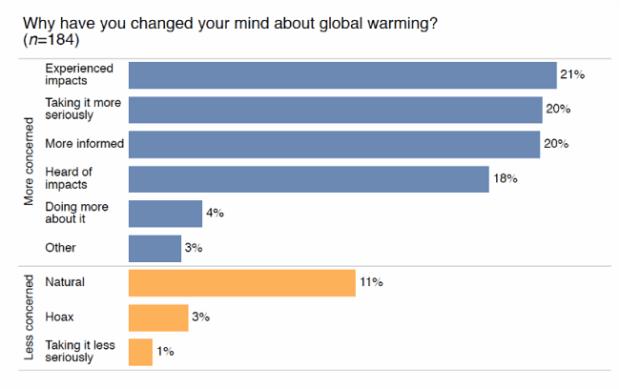 Global warming study