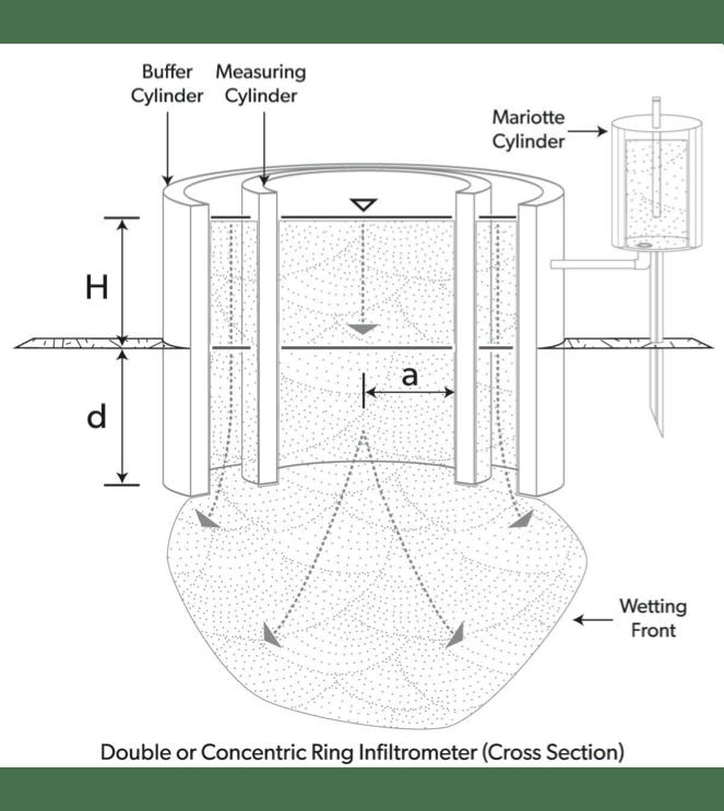 double ring infiltrometers versus dualhead infiltrometers. Black Bedroom Furniture Sets. Home Design Ideas