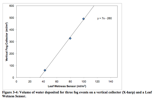 Volume of water deposited for three fog events on a vertical collector and a leaf wetness sensor diagram