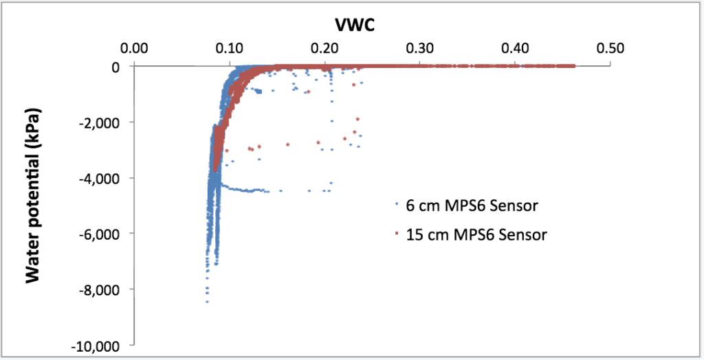VWC and Water potential sensors diagram
