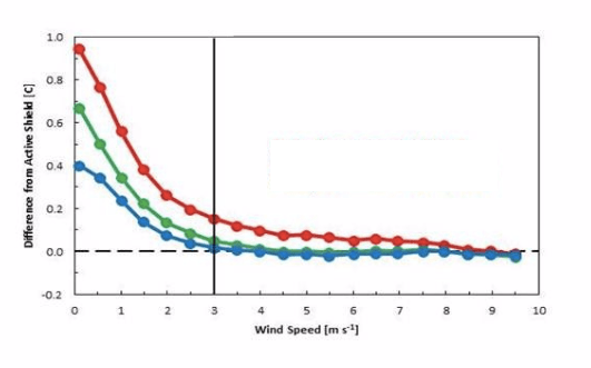Wind Speed Graph diagram