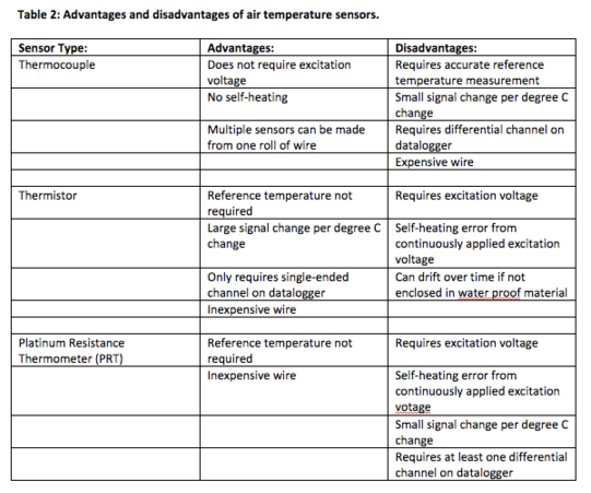 Advantages and Disadvantages of Air Temperature Sensors Chart