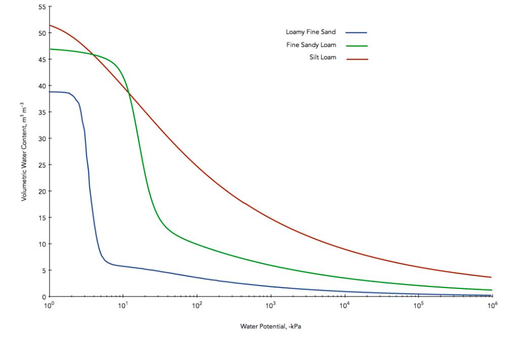 matric potential