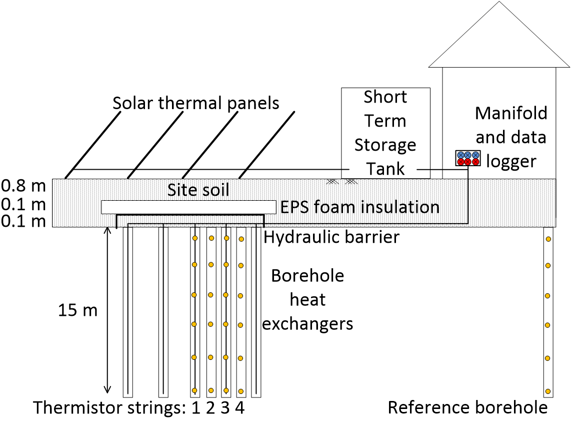 borehole thermal energy storage