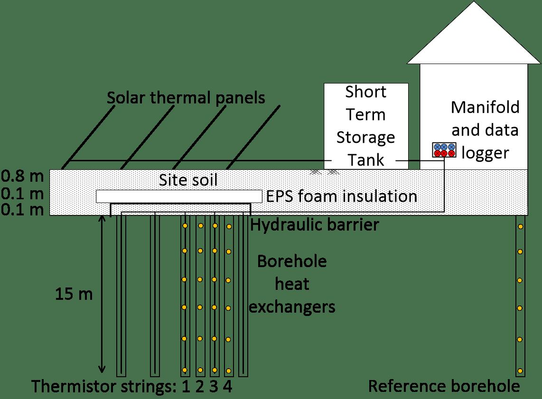 borehole thermal energy storage