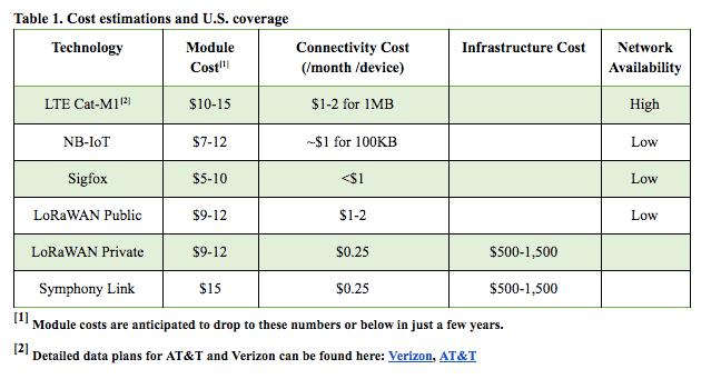 IoT Technologies Chart