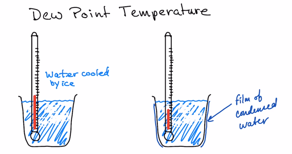 Illustration of a Dew Point Temperature test preformed by Colin Campbell